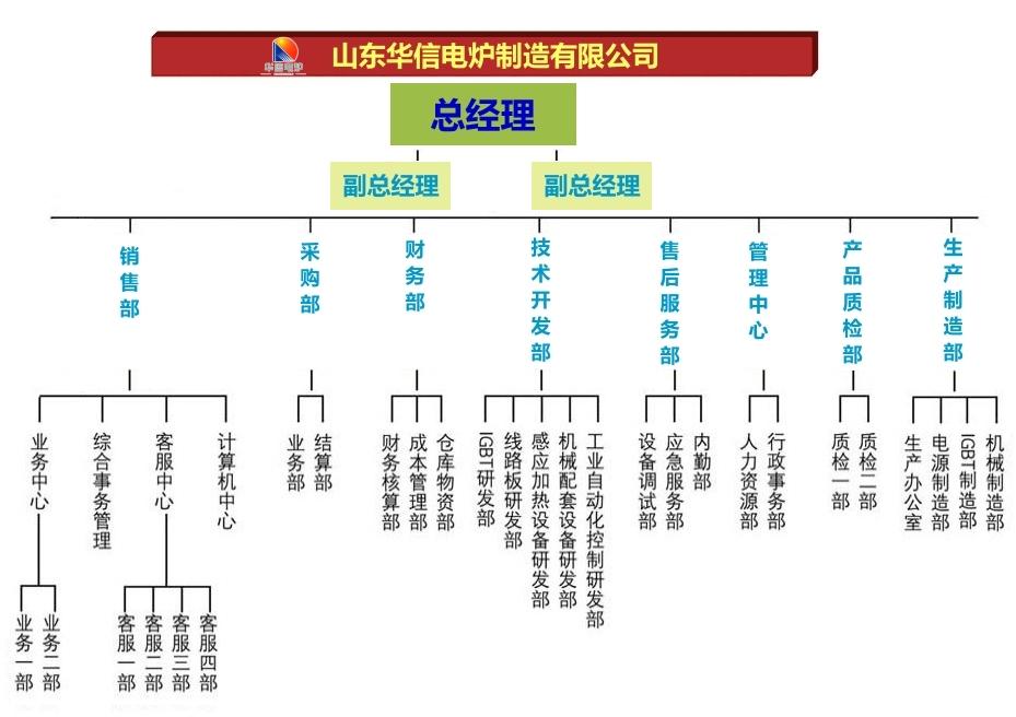 有限公司组织结构